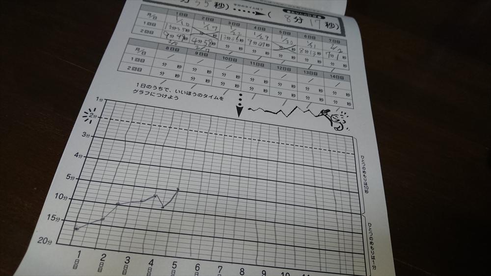 百ます計算のがんばりグラフ